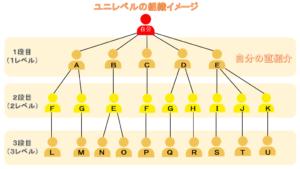 ユニレベルの組織イメージ
